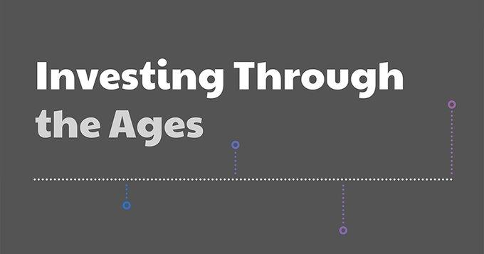 [Infographic] Investing Through the Ages Thumbnail