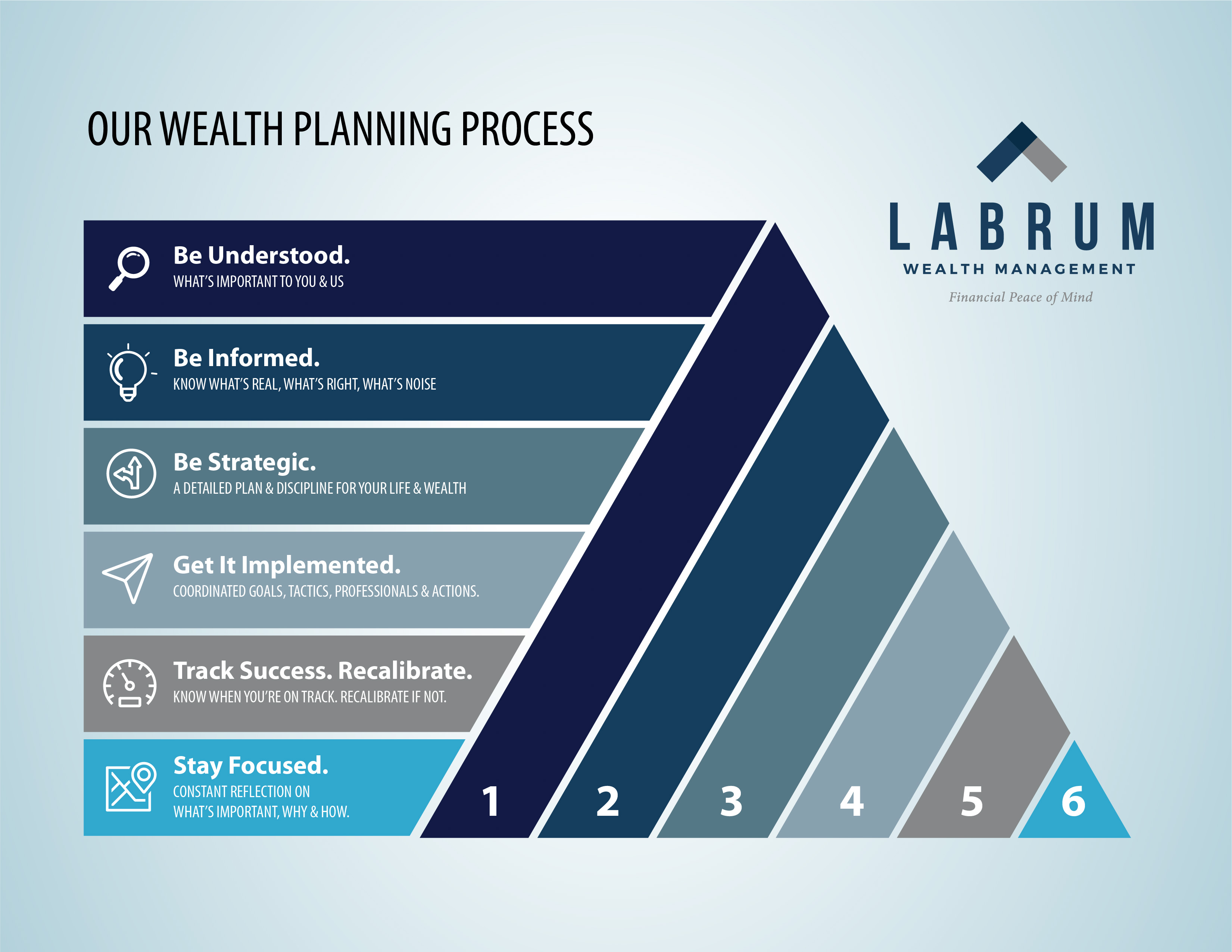 labrum wealth planning process