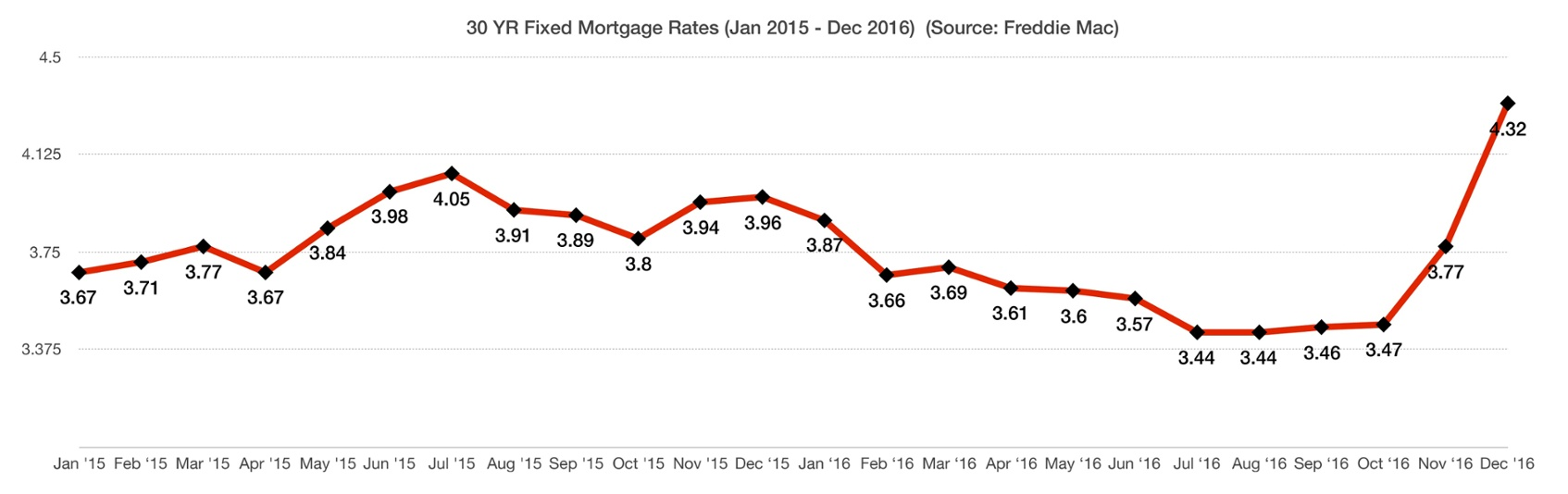 Home Price Growth Rate Double Wage Growth Rate, Mortgage Rates on