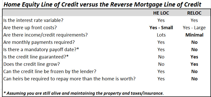 home equity line of credit vs the reverse mortgage line of credit