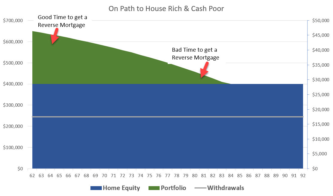 House Rich & Cash Poor