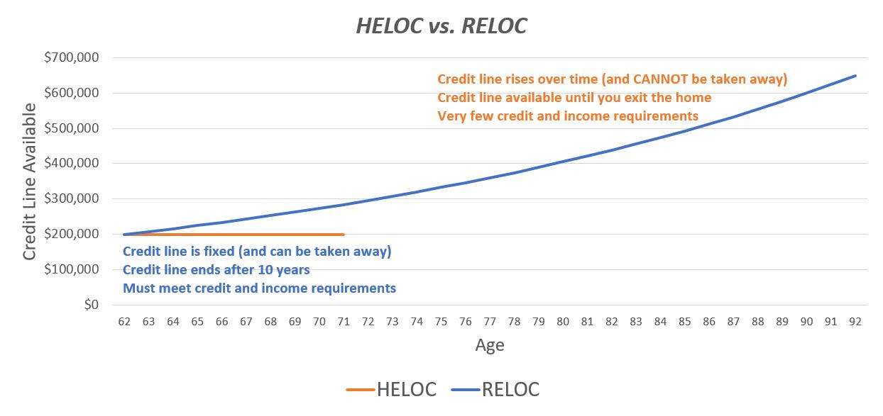HELOC vs. RELOC