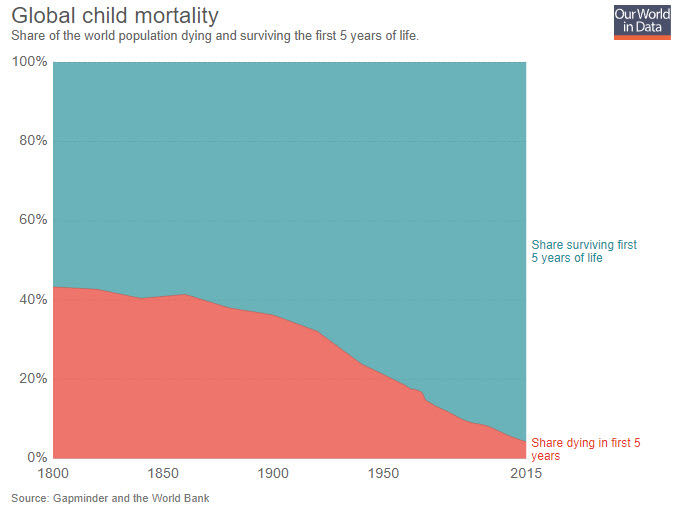 global child mortality data