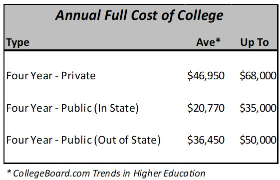 Annual Full Cost of College (2018)
