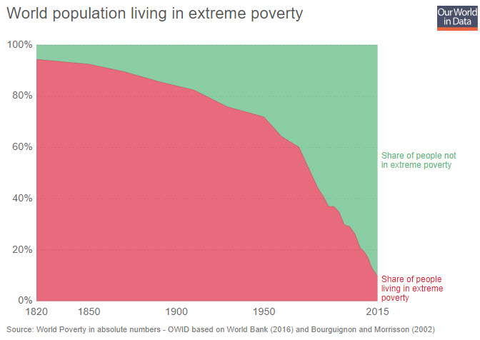 world population living in extreme poverty data