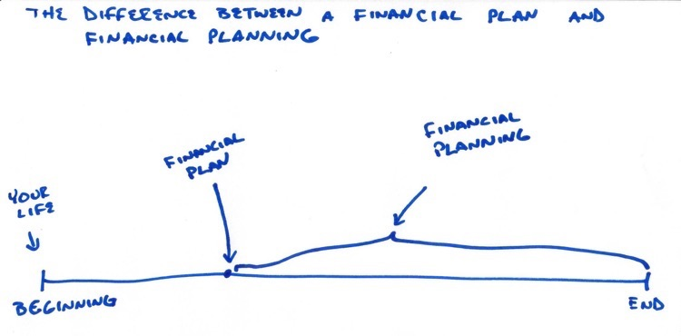 the difference between a financial plan financial planning
