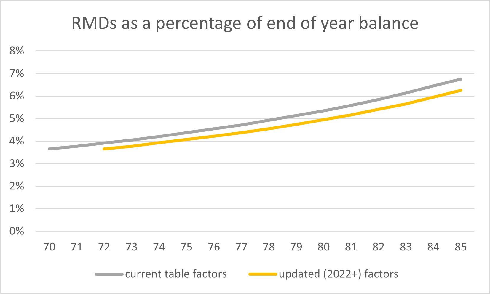 RMD as a percentage of EOY balance