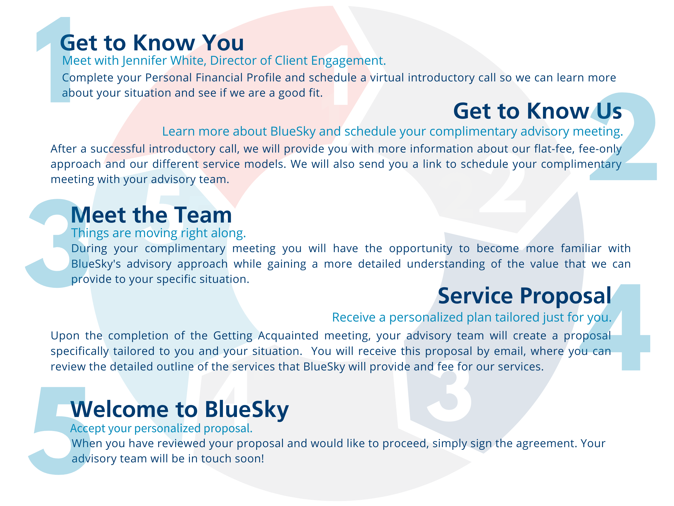 The BlueSky Process Graphic