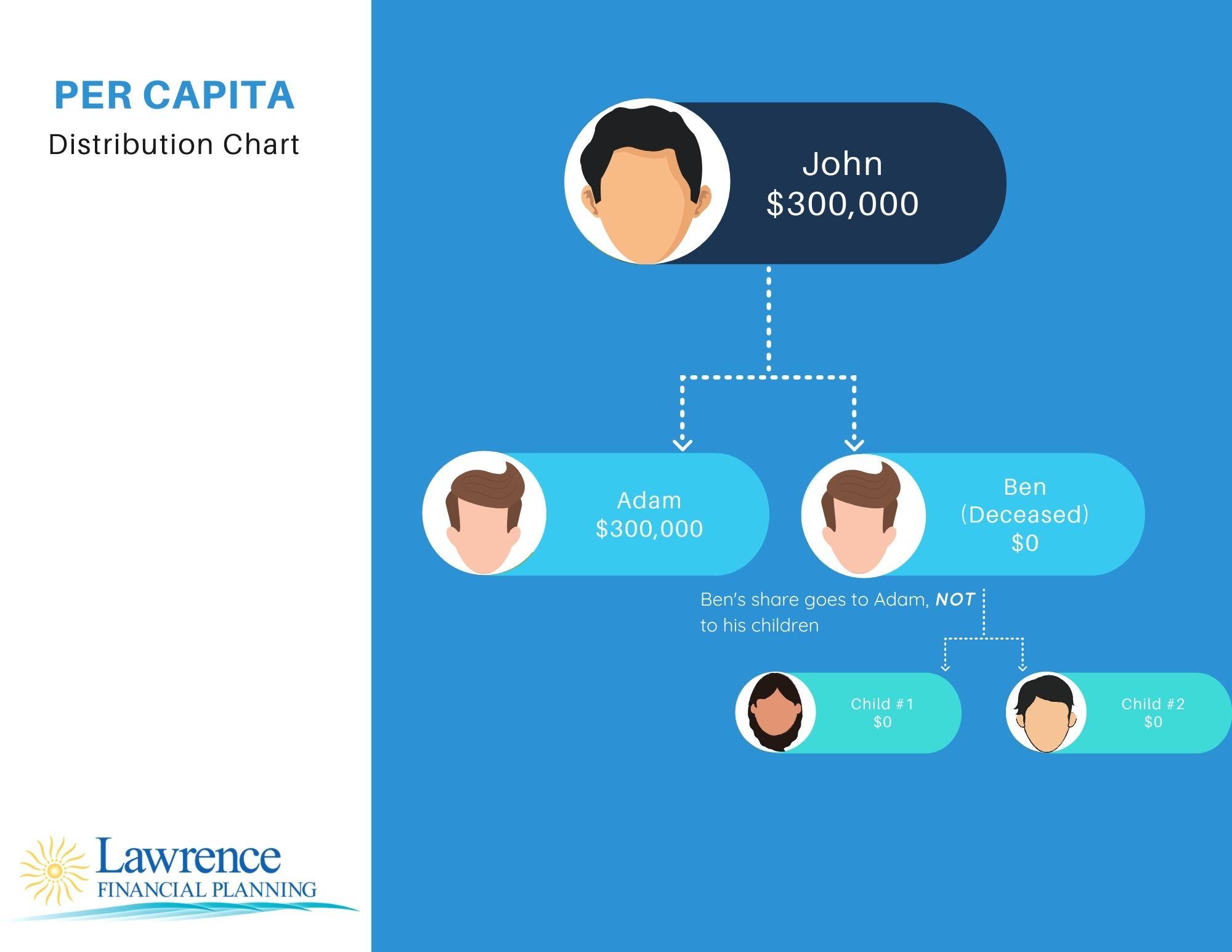 per capita distribution