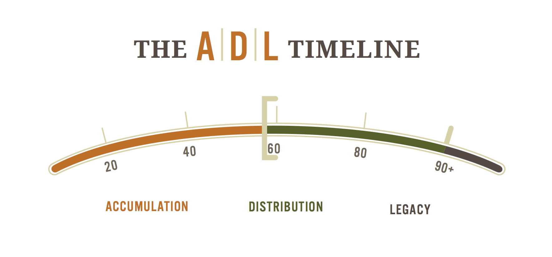 ADL timeline