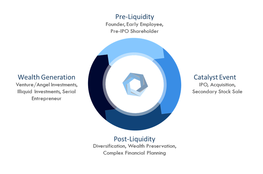 San Francisco, CA | Private Wealth Management — Catalyst