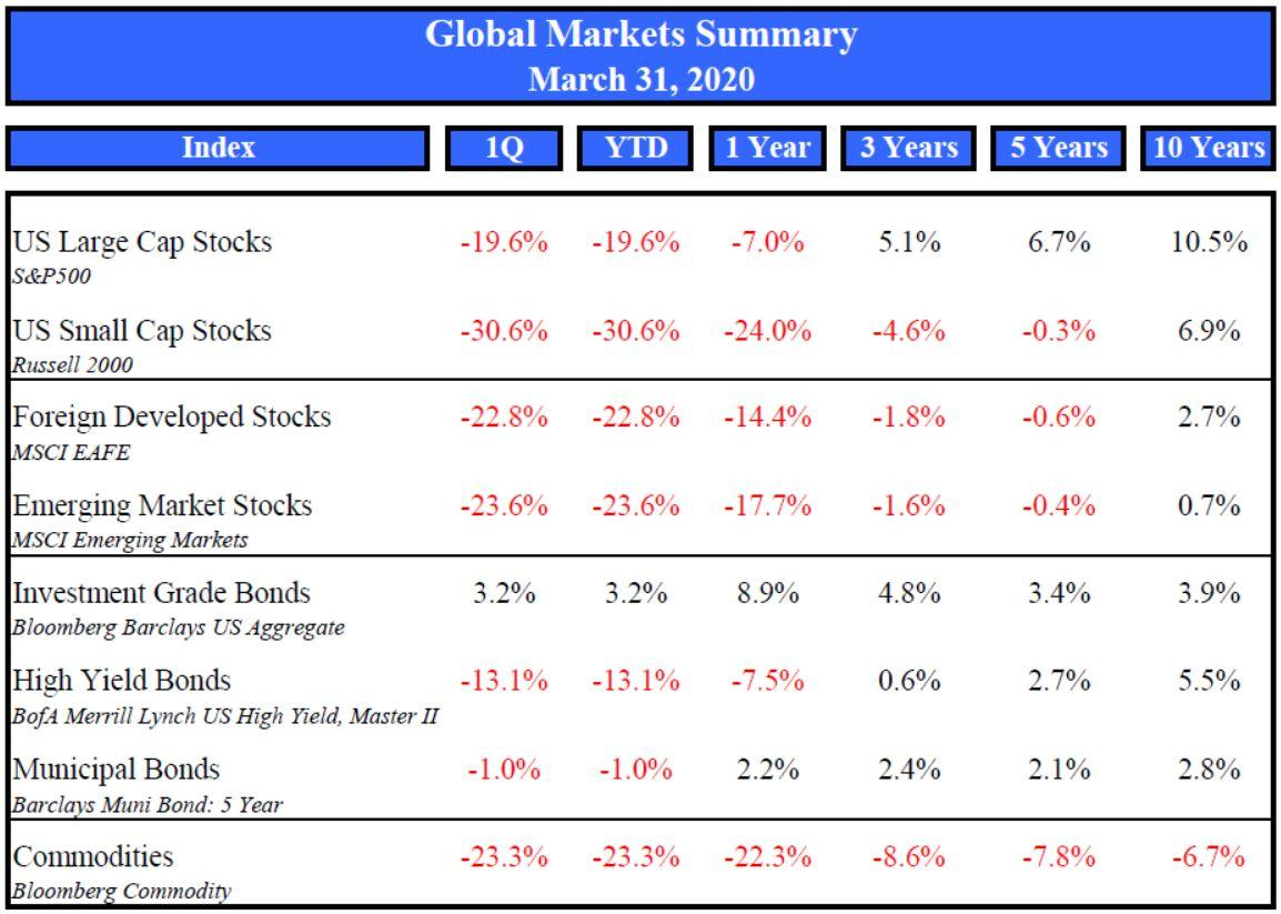Market Summary March 2020 Thumbnail