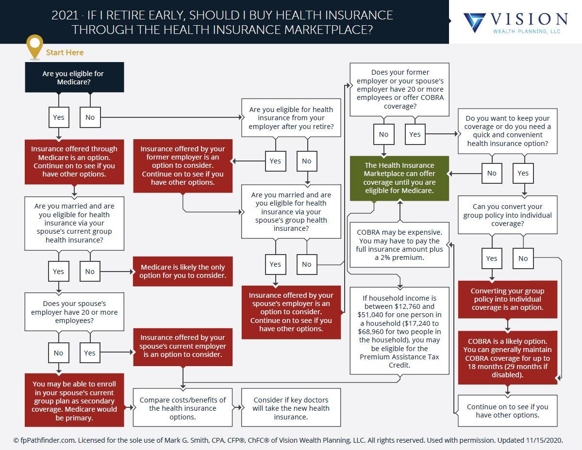 If I Retire Early Should I Buy Health Insurance Through The Health Insurance Marketplace? Thumbnail