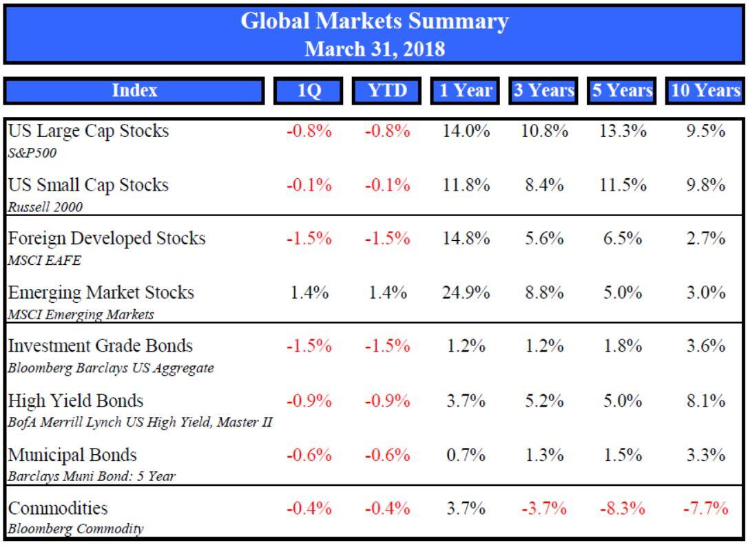 Market Summary March 2018 Thumbnail