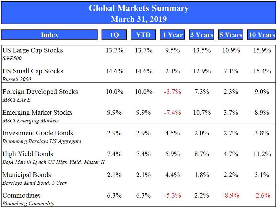 Market Summary March 2019 Thumbnail