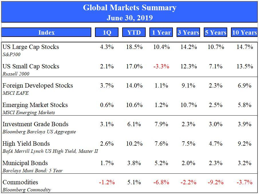 Market Summary June 2019 Thumbnail