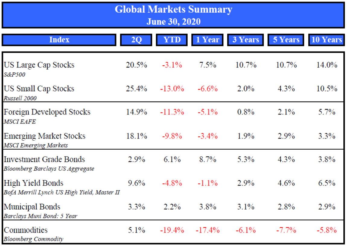 Market Summary June 2020 Thumbnail