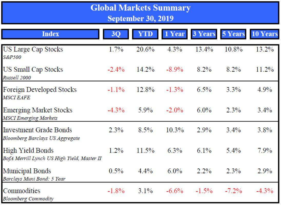 Market Summary September 2019 Thumbnail