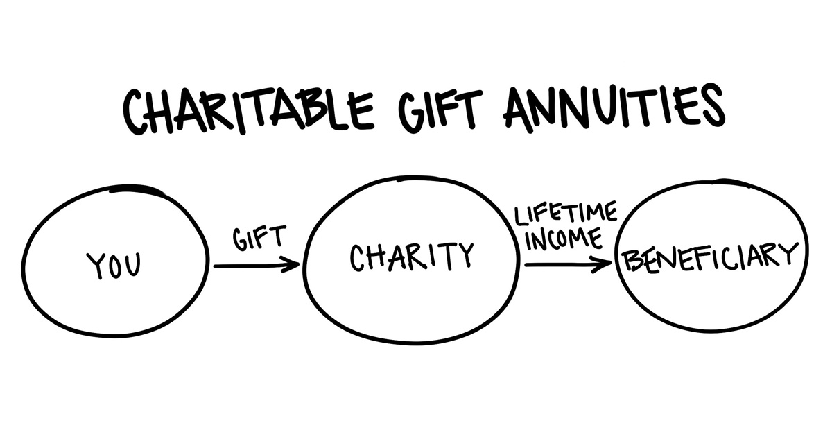 Charitable Gift Annuities — Guillaume