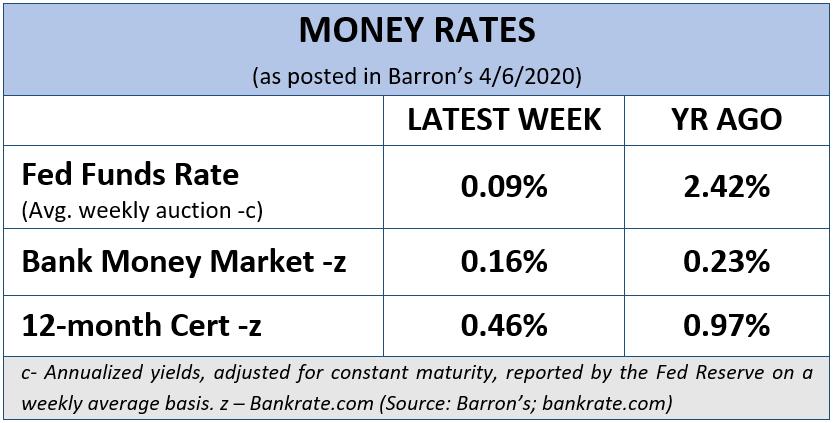 Money Rates, April 6, 2020 (Barron's)