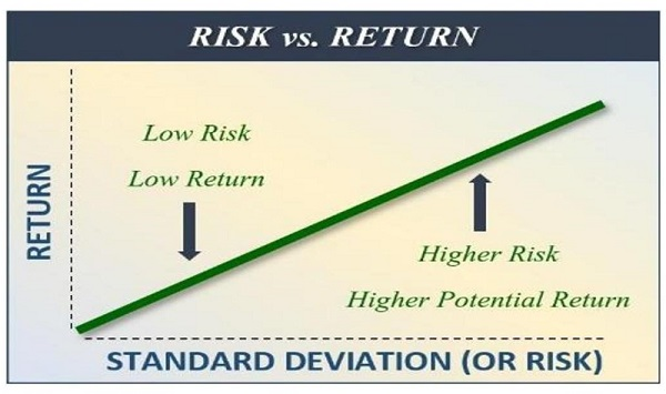 Financial 1 Tax, Risk vs. Return, Q1, 2019