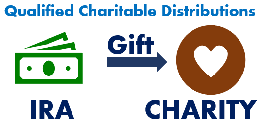 Financial 1, Qualified Charitable Distributions