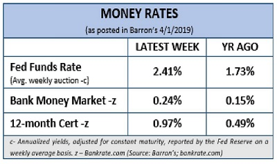 Financial 1 Tax, Money Rates, Q1, 2019