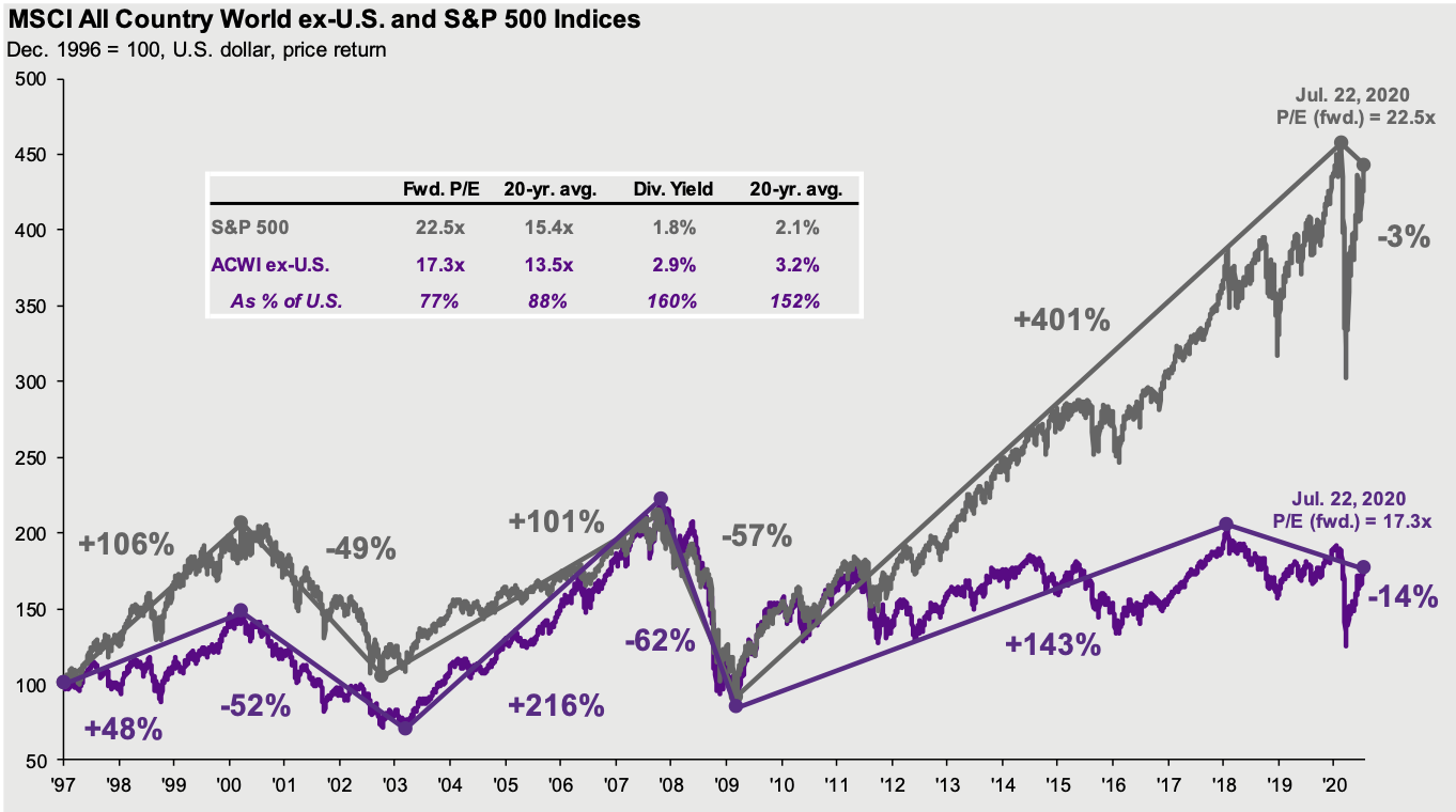 U.S. and international equities at inflection points