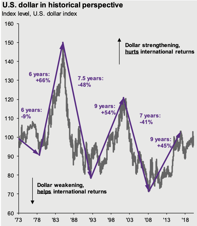 US Dollar In Historical Perspective