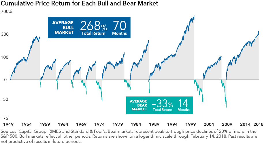 Cumulative Price Return for Each Bull and Bear Market