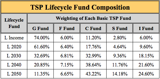 A Military Member's Guide to the TSP — Resilient Asset