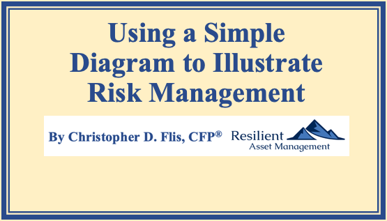 Using a Simple Diagram to Illustrate Risk Management Thumbnail