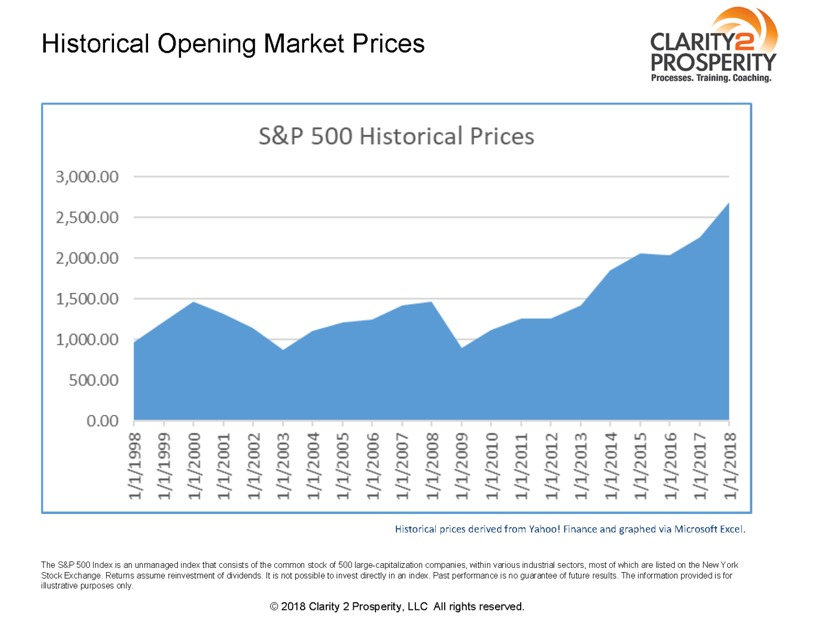 Historical Opening Market Prices