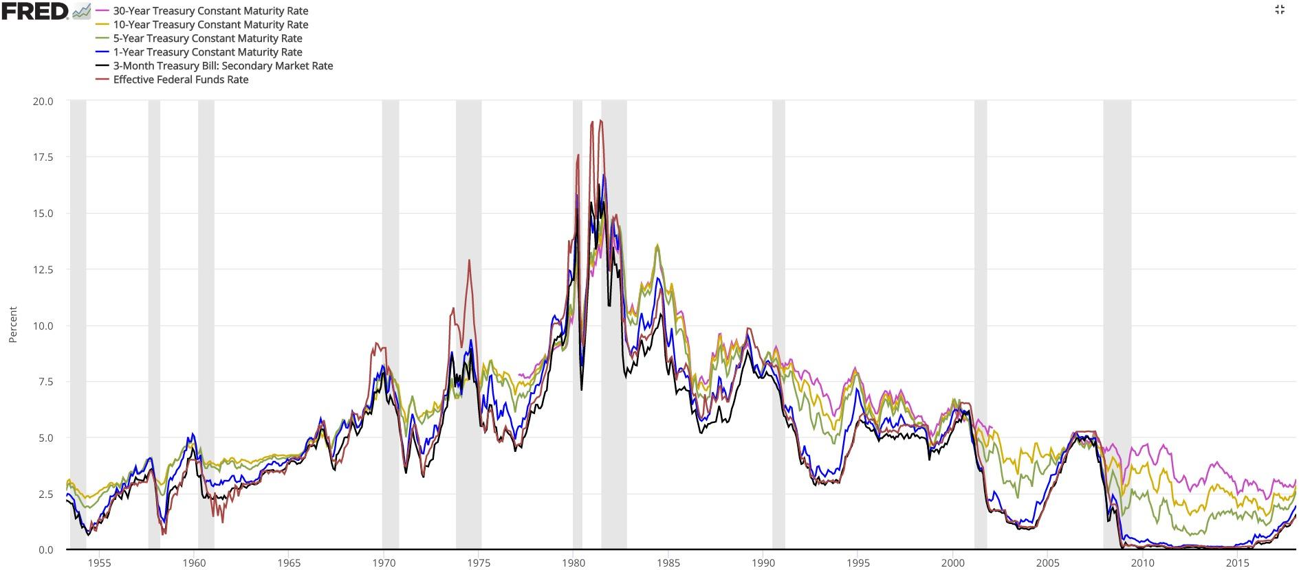 https://upload.wikimedia.org/wikipedia/commons/d/d6/U.S._Treasuries.png