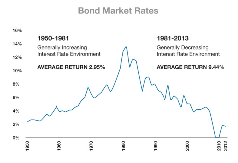 Bond Market Rates