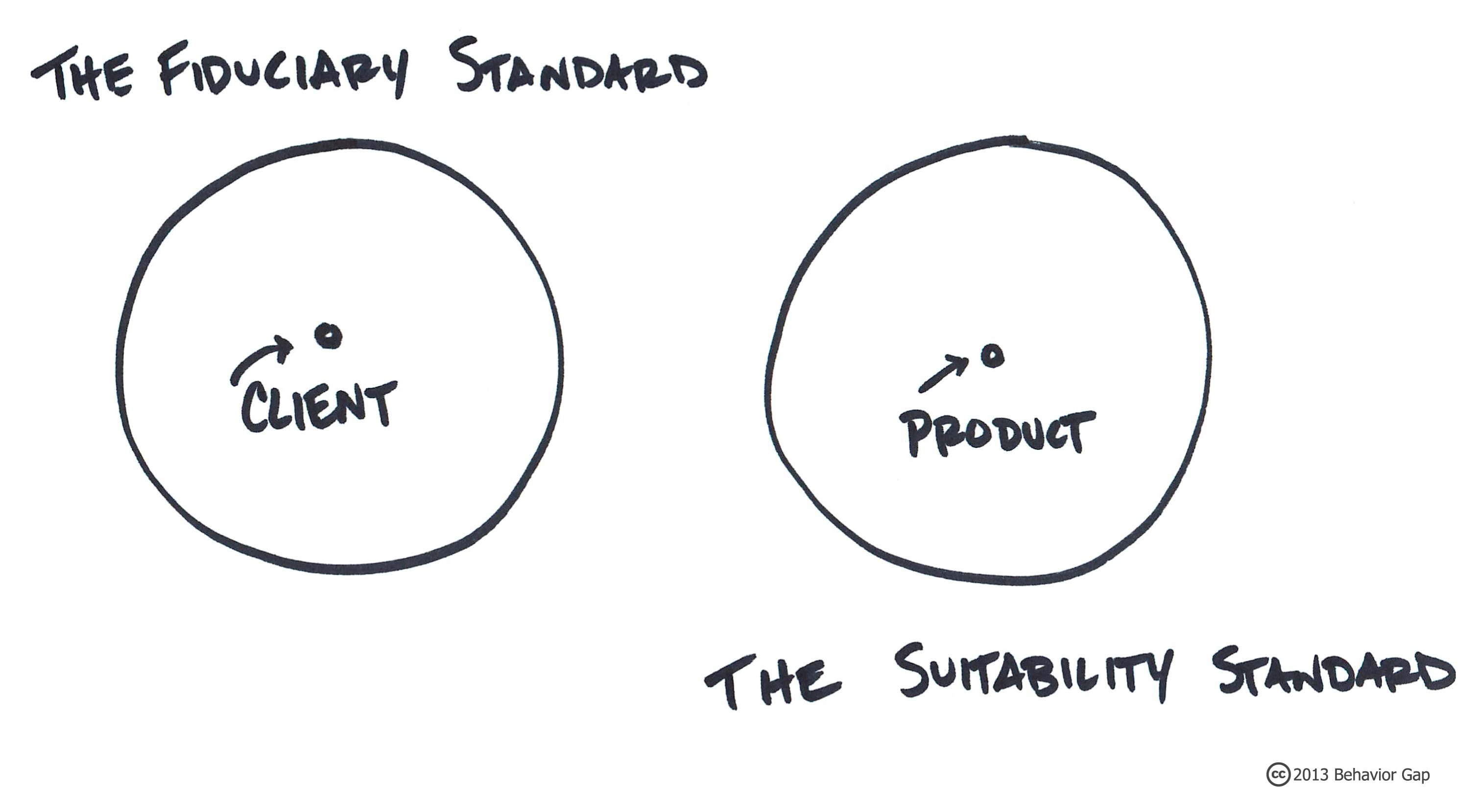 The Fiduciary Standard vs the Suitability Standard