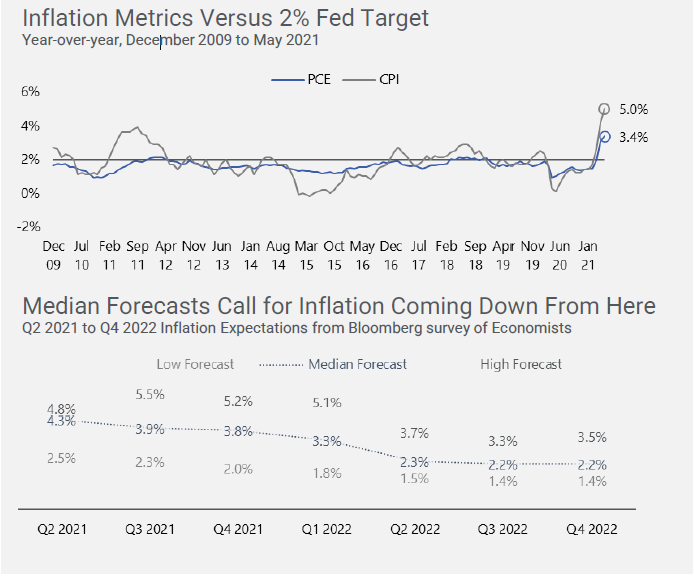 Inflation Metrics