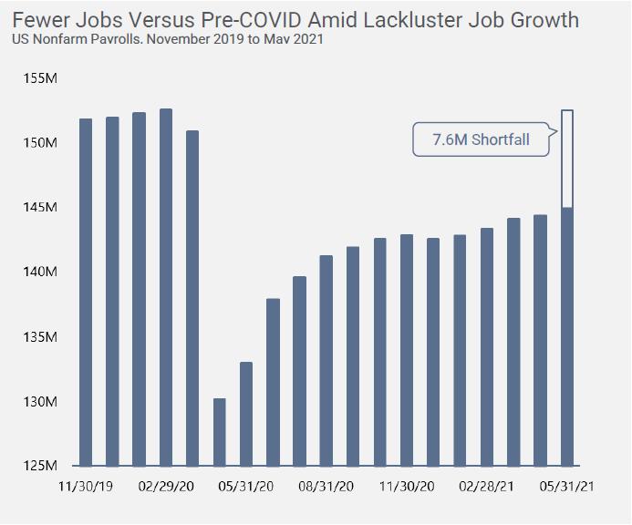 Jobs Stats