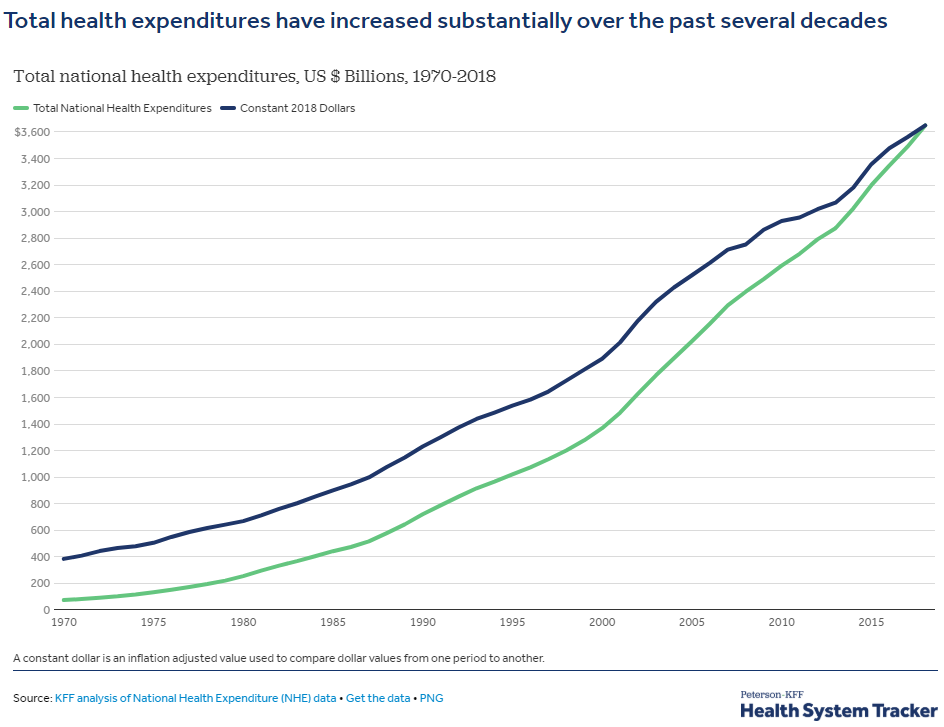 Health care expenditures have increased