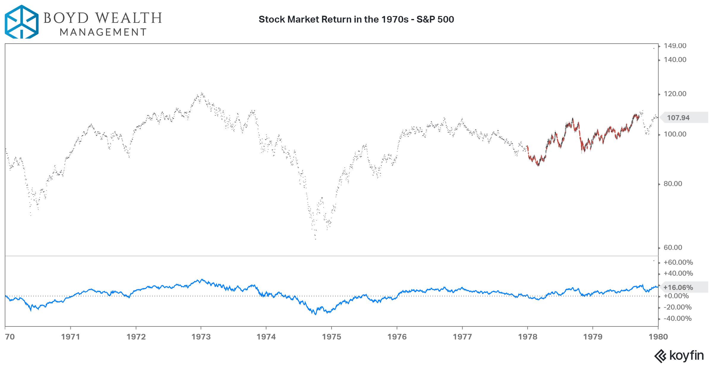 Stock Market Return 19070s