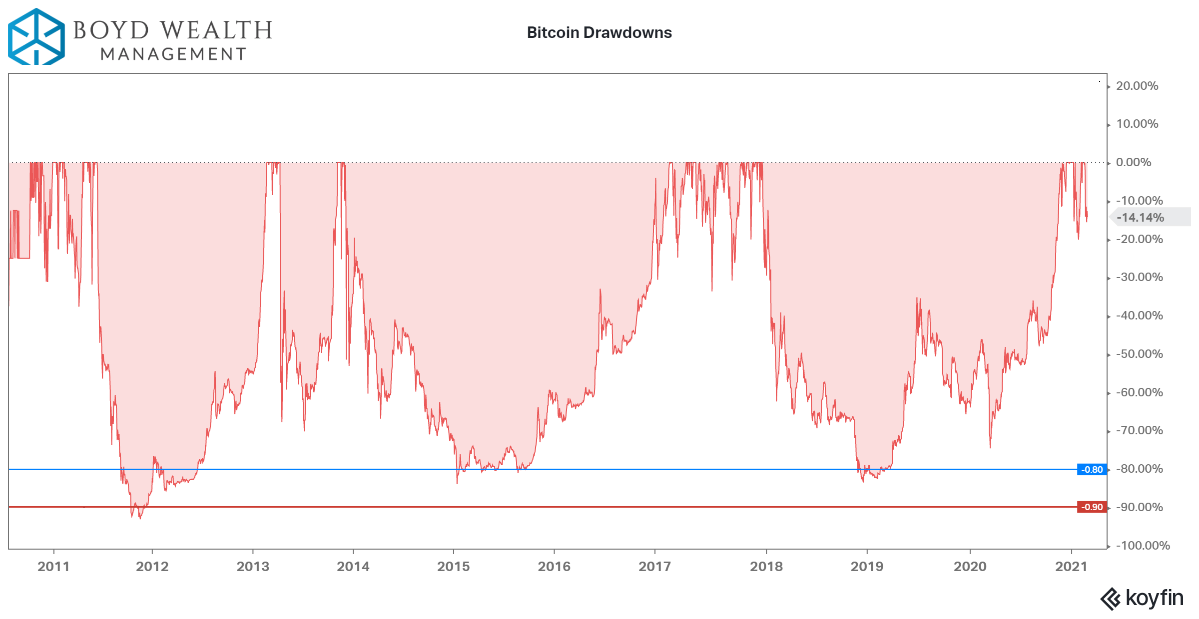 Bitcoin Drawdowns