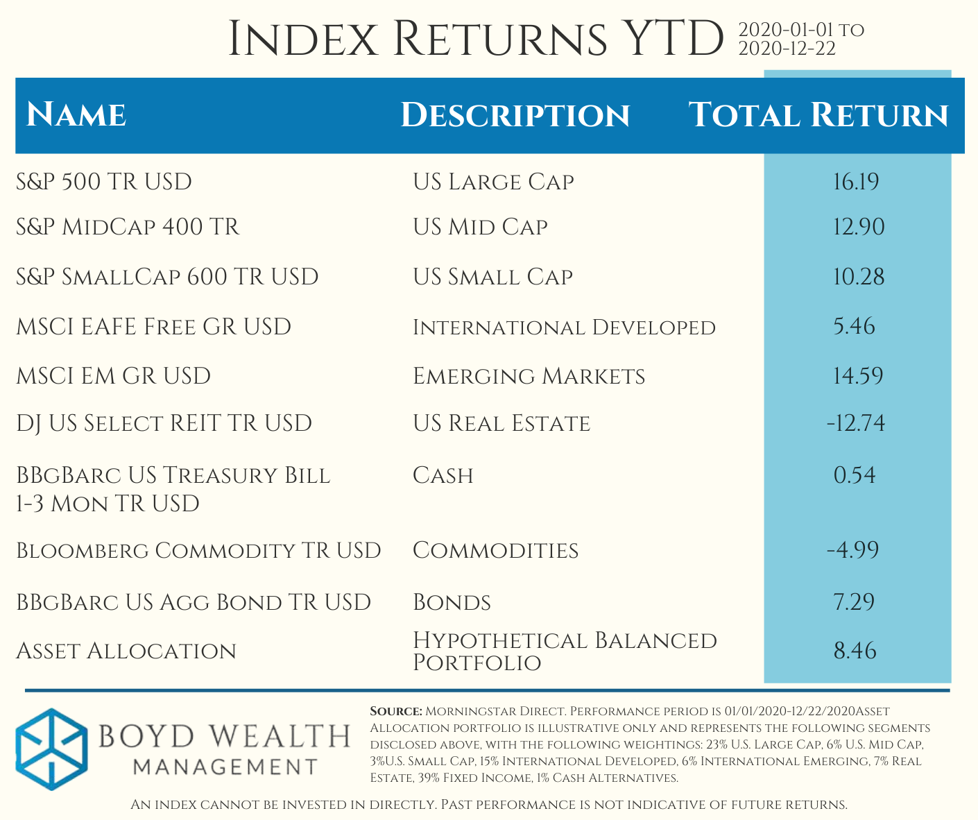 2020 Index Returns YTD