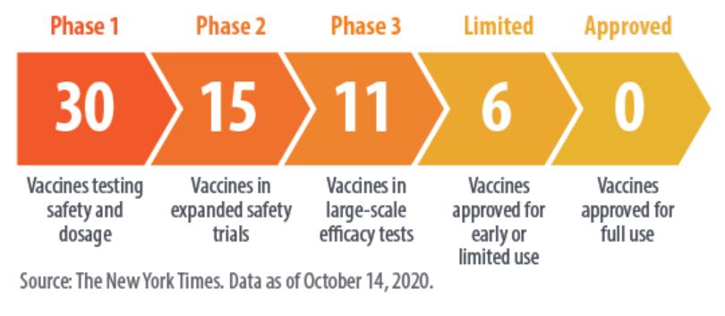 Vaccine Trial Pipeline