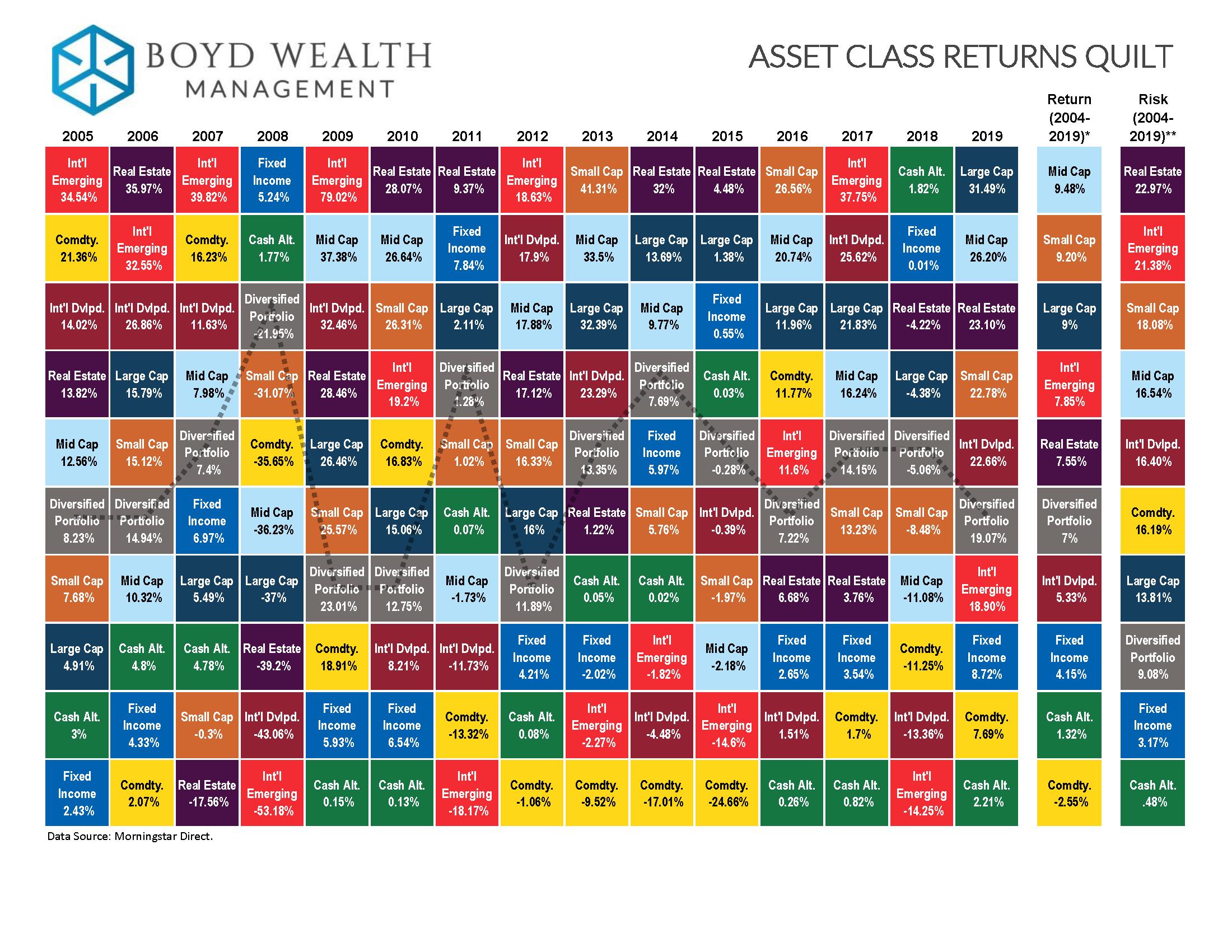 Investment return quilt chart hulk 271 investment firms