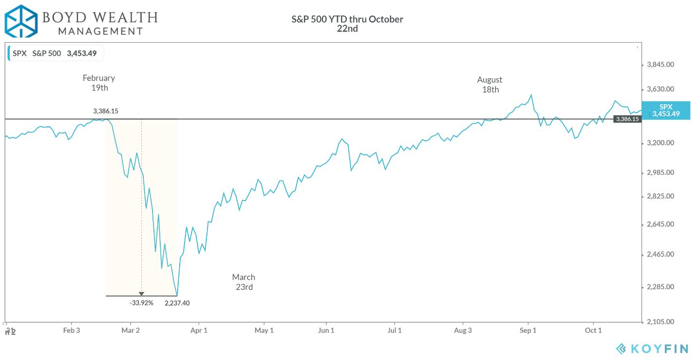 S&P 500 YTD thru 10/22