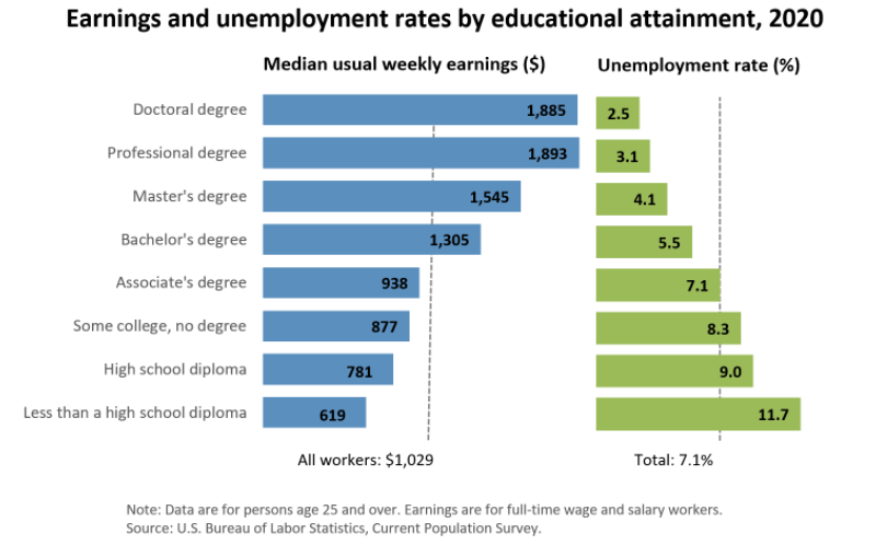 Earnings and unemployment rates