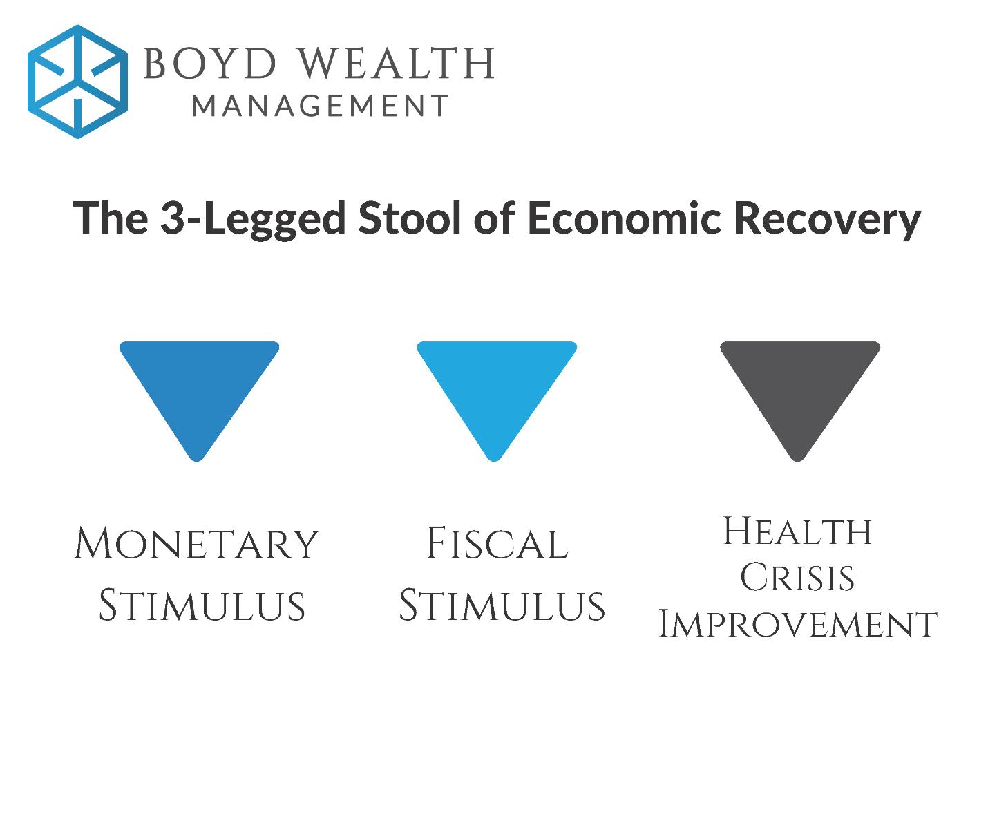 3-Legged Stool of Economic Recovery