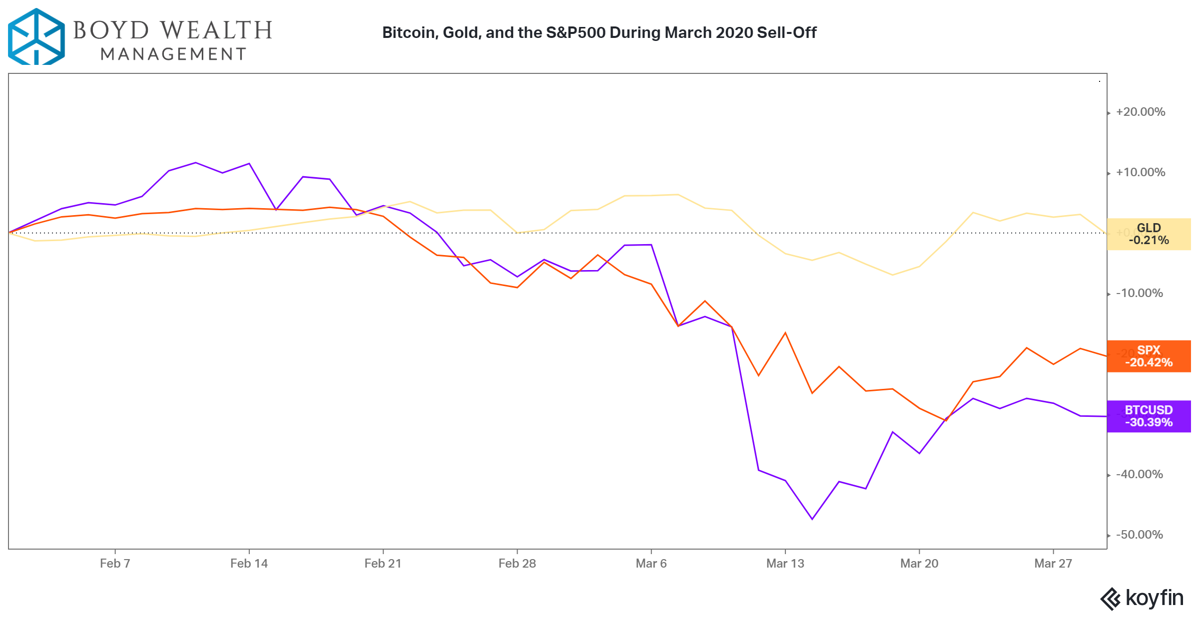 Bitcoin, gold, and S&P500 during sell off