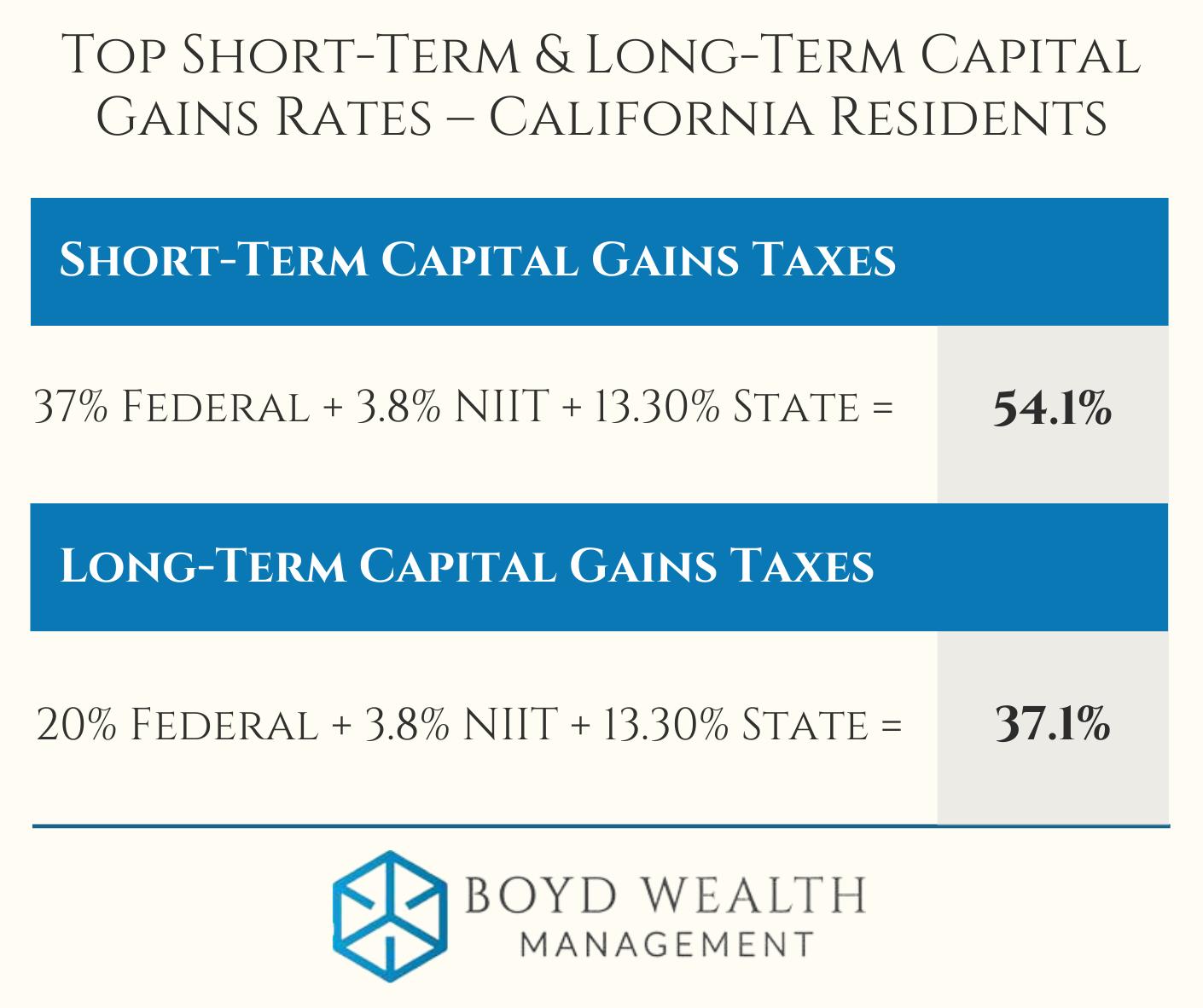 Capital gains taxes
