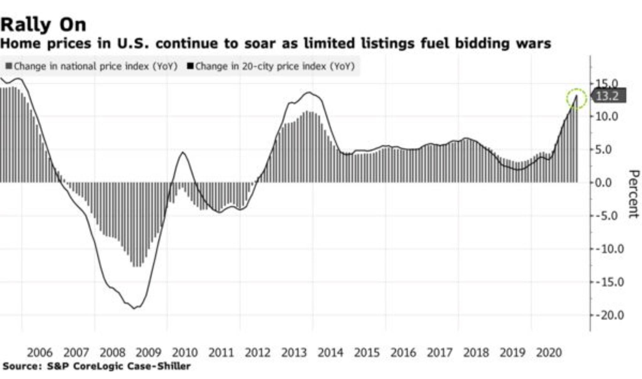 U.S. Home Prices Rally On